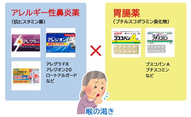 アレルギー性鼻炎薬×胃腸薬