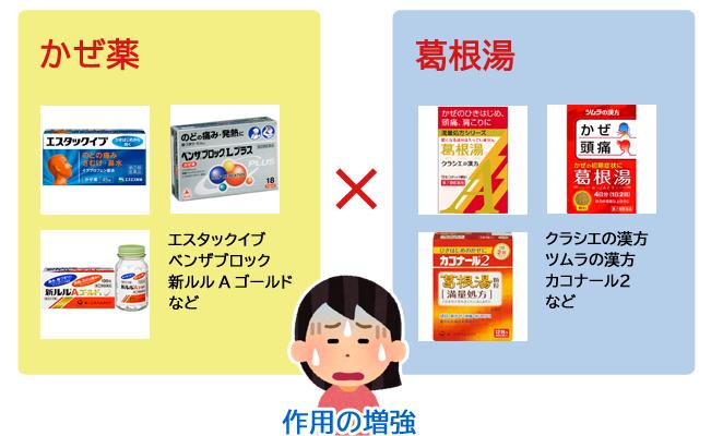 総合風邪薬×葛根湯